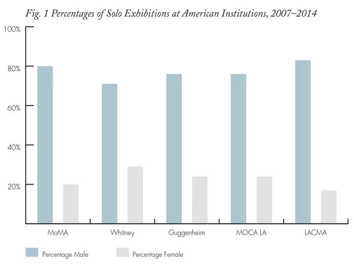 מקור: http://www.artnews.com/2015/05/26/taking-the-measure-of-sexism-facts-figures-and-fixes/